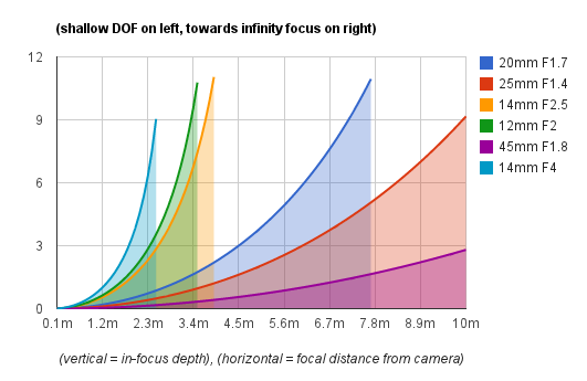 Micro Four Thirds DOF Chart of Doom